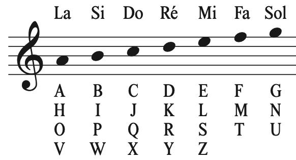 Gamme alphabétique : les lettres en notes de musique